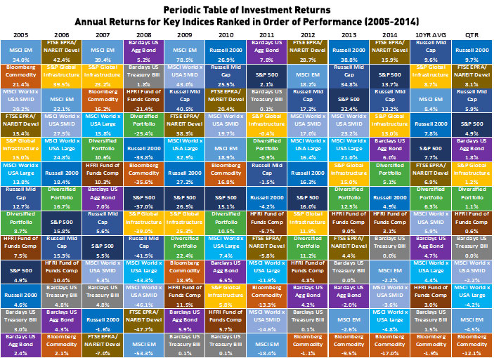 on the periodic table of investment returns - Periodic Table Rap